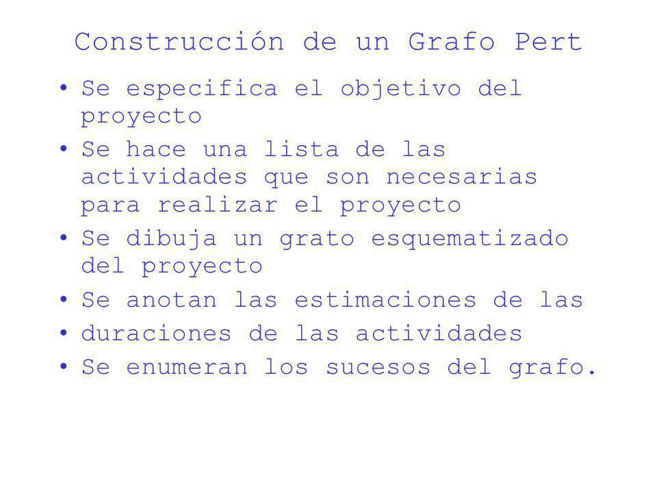 Construcción de un Grafo Pert
