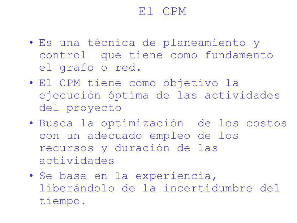 El CPM Es una técnica de planeamiento y control que tiene como fundamento el grafo o red.