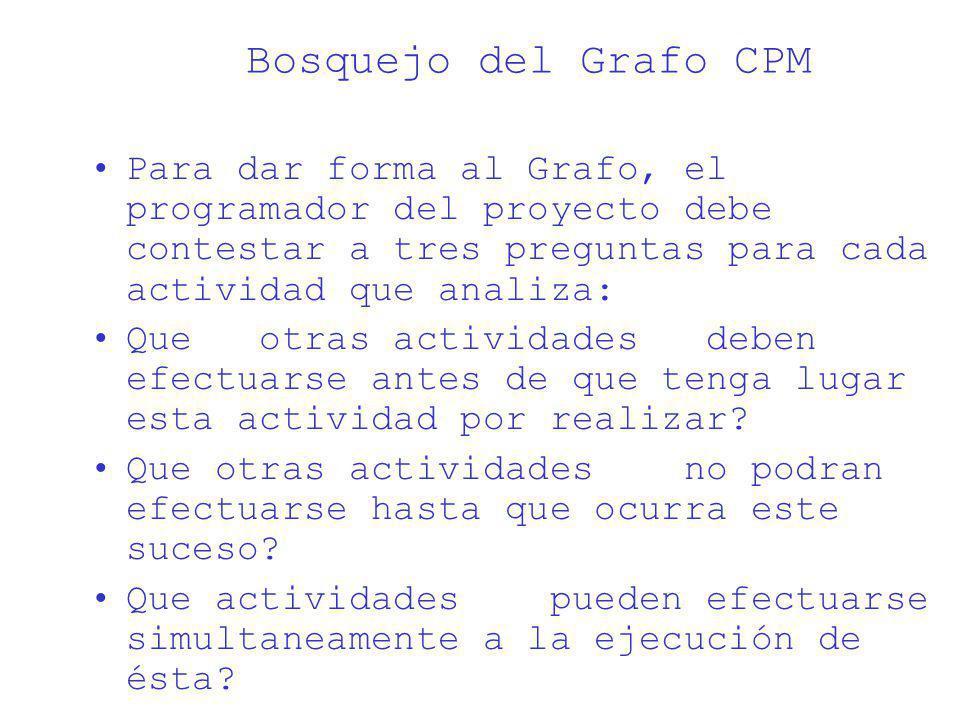 Bosquejo del Grafo CPM Para dar forma al Grafo, el programador del proyecto debe contestar a tres preguntas para cada actividad que analiza: