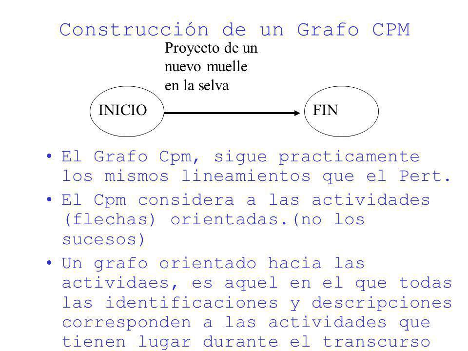 Construcción de un Grafo CPM