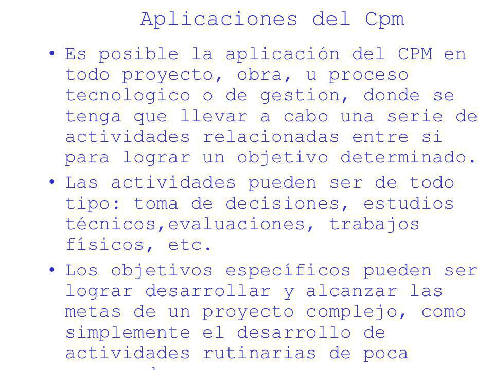 Aplicaciones del Cpm