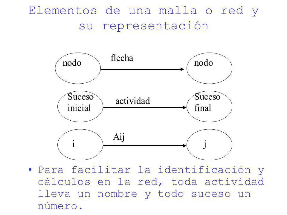 Elementos de una malla o red y su representación