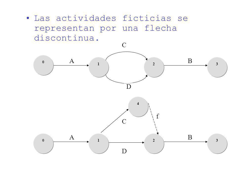 Las actividades ficticias se representan por una flecha discontinua.