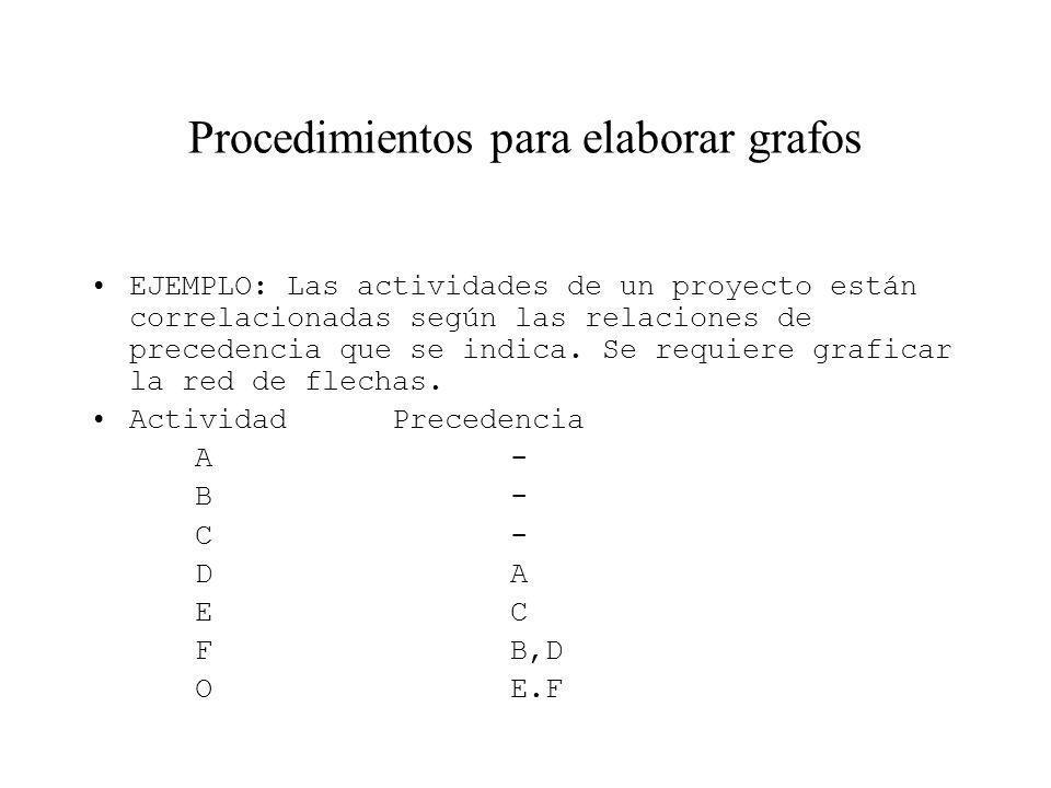 Procedimientos para elaborar grafos