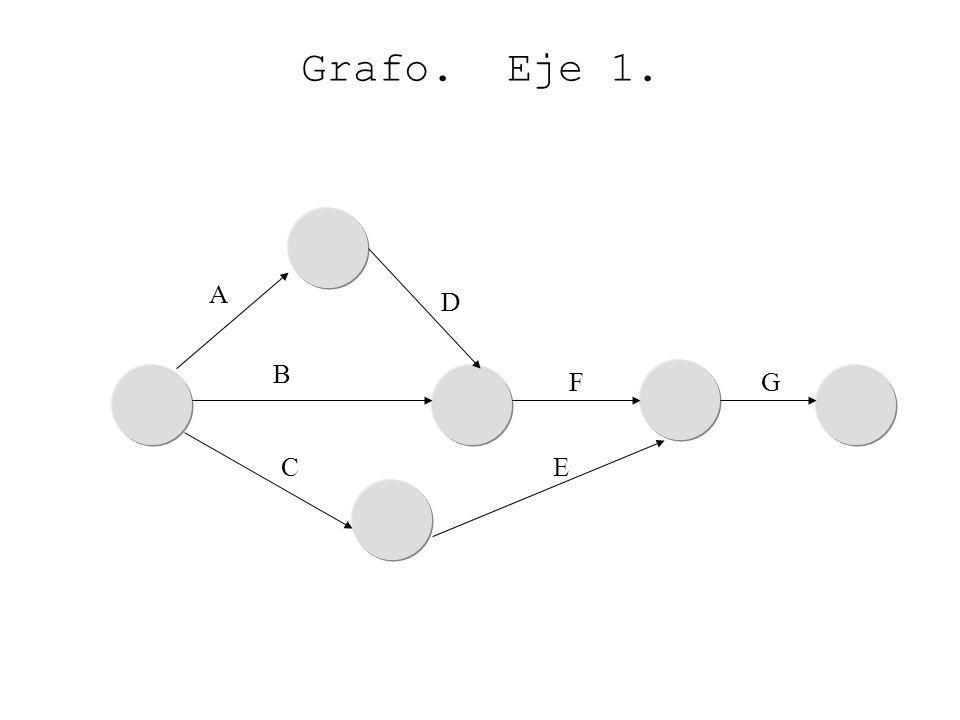 Grafo. Eje 1. A D B F G C E
