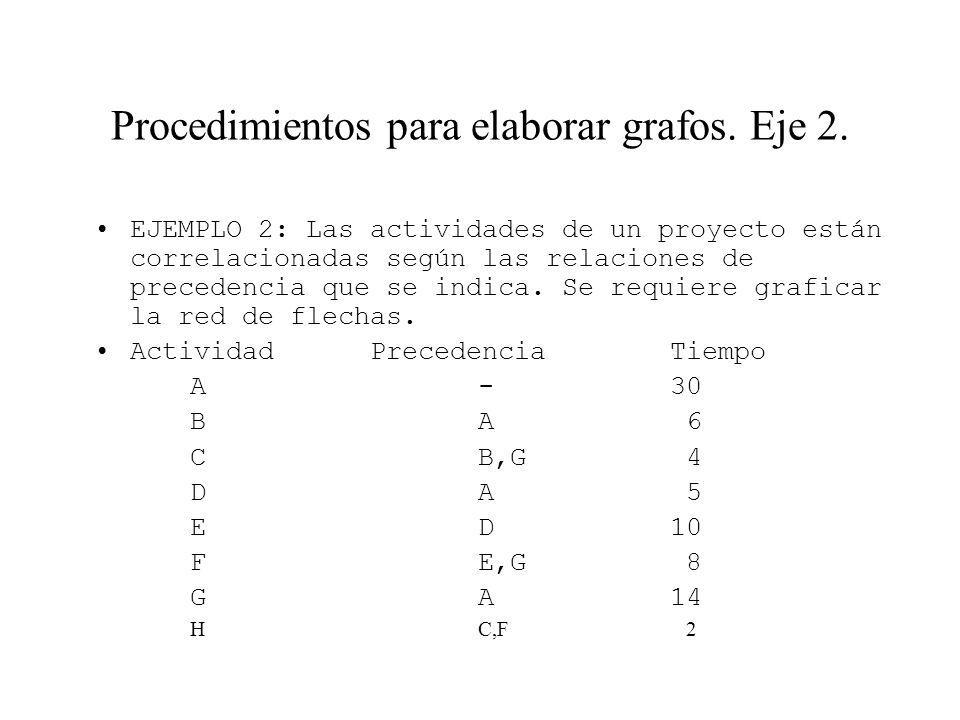 Procedimientos para elaborar grafos. Eje 2.