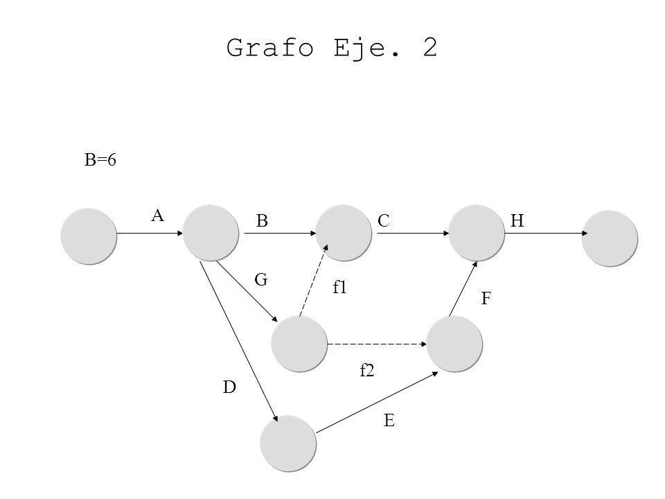 Grafo Eje. 2 B=6 A B C H G f1 F f2 D E
