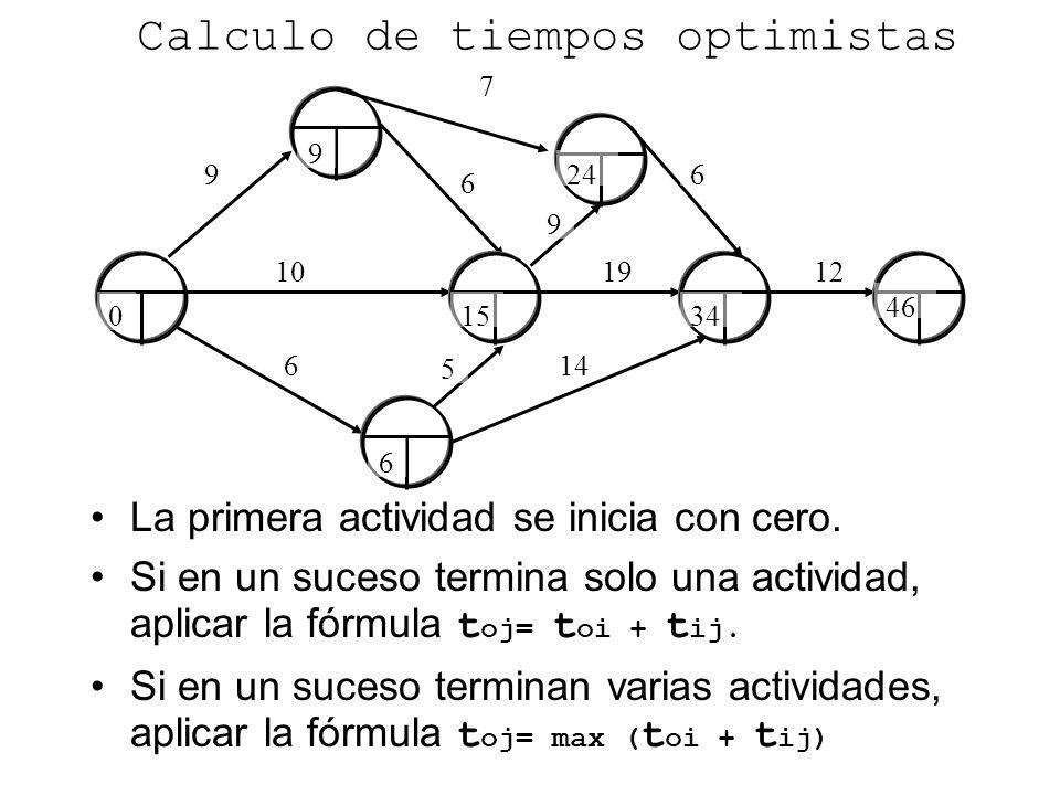 Calculo de tiempos optimistas