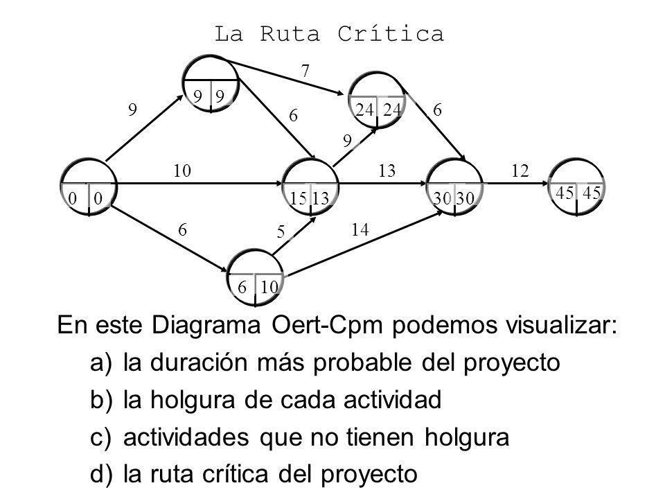 En este Diagrama Oert-Cpm podemos visualizar: