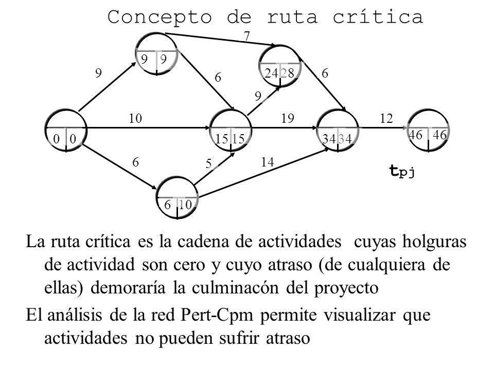 Concepto de ruta crítica