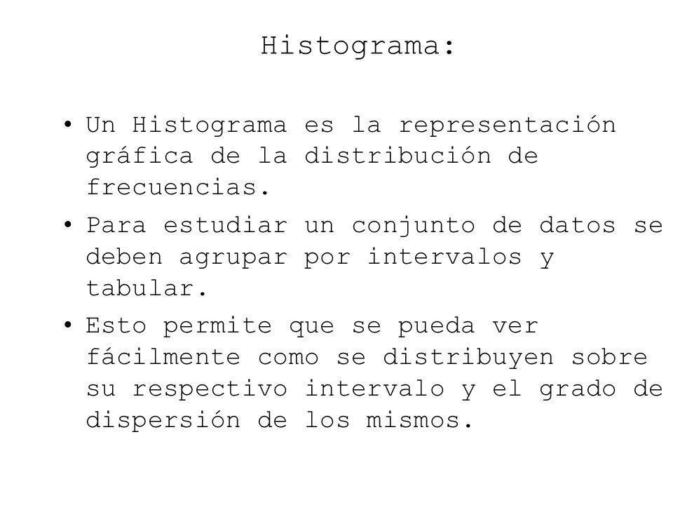 Histograma: Un Histograma es la representación gráfica de la distribución de frecuencias.