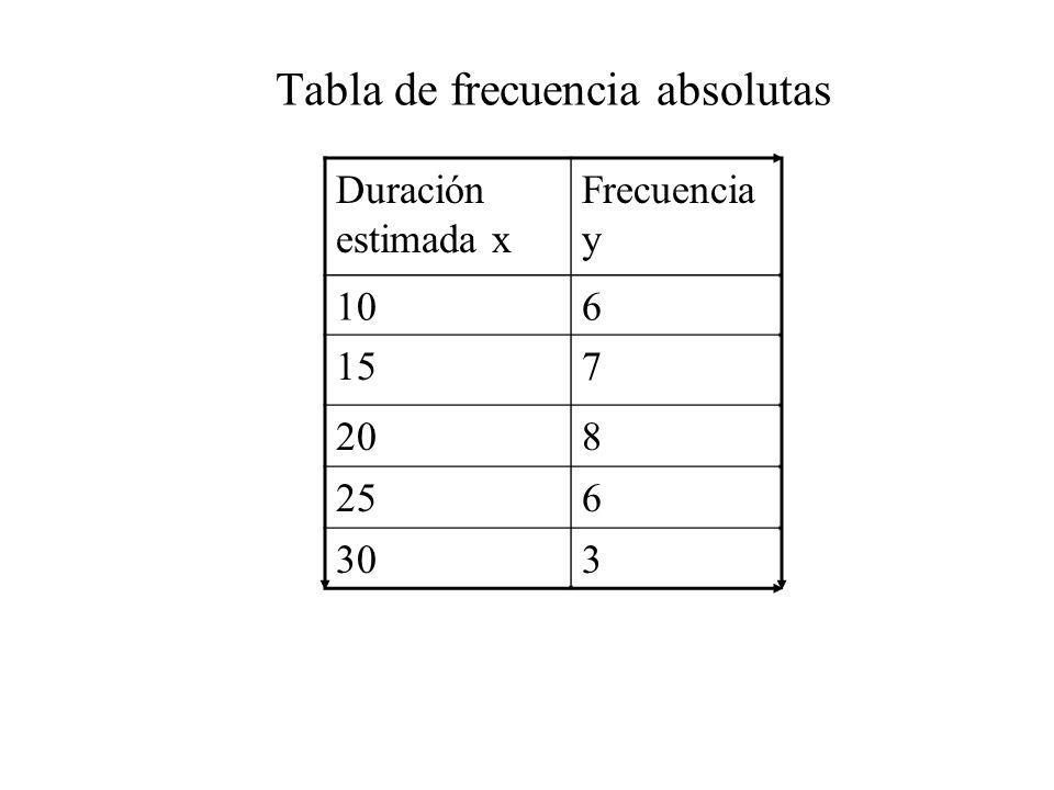 Tabla de frecuencia absolutas