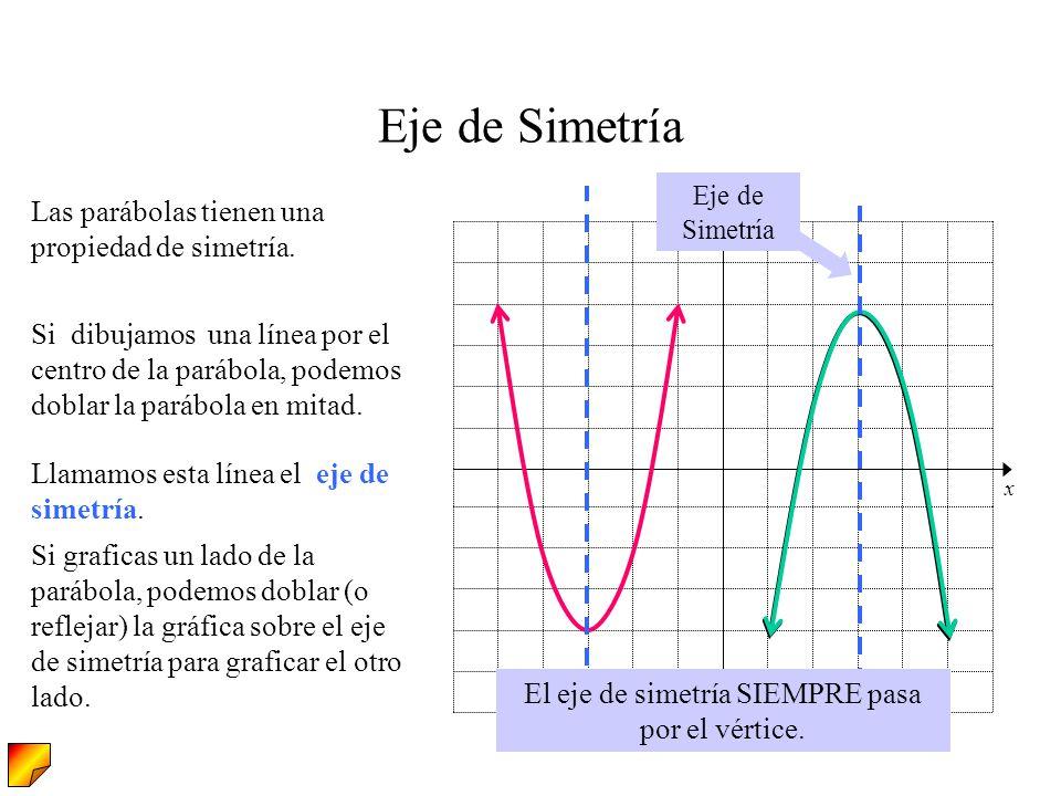 El eje de simetría SIEMPRE pasa por el vértice.