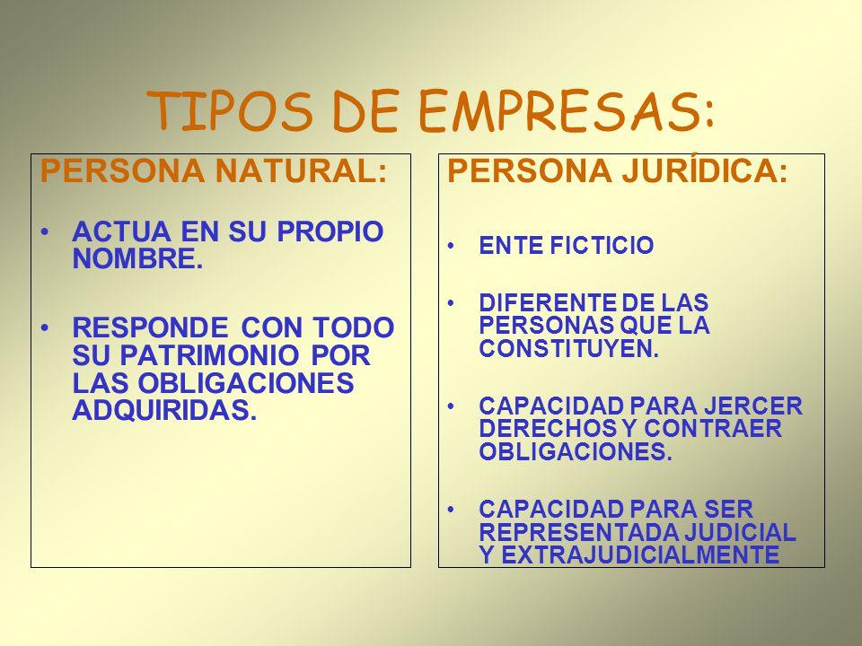 TIPOS DE EMPRESAS: PERSONA NATURAL: PERSONA JURÍDICA: