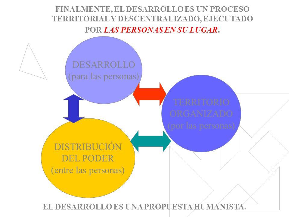 DESARROLLO (para las personas) TERRITORIO ORGANIZADO