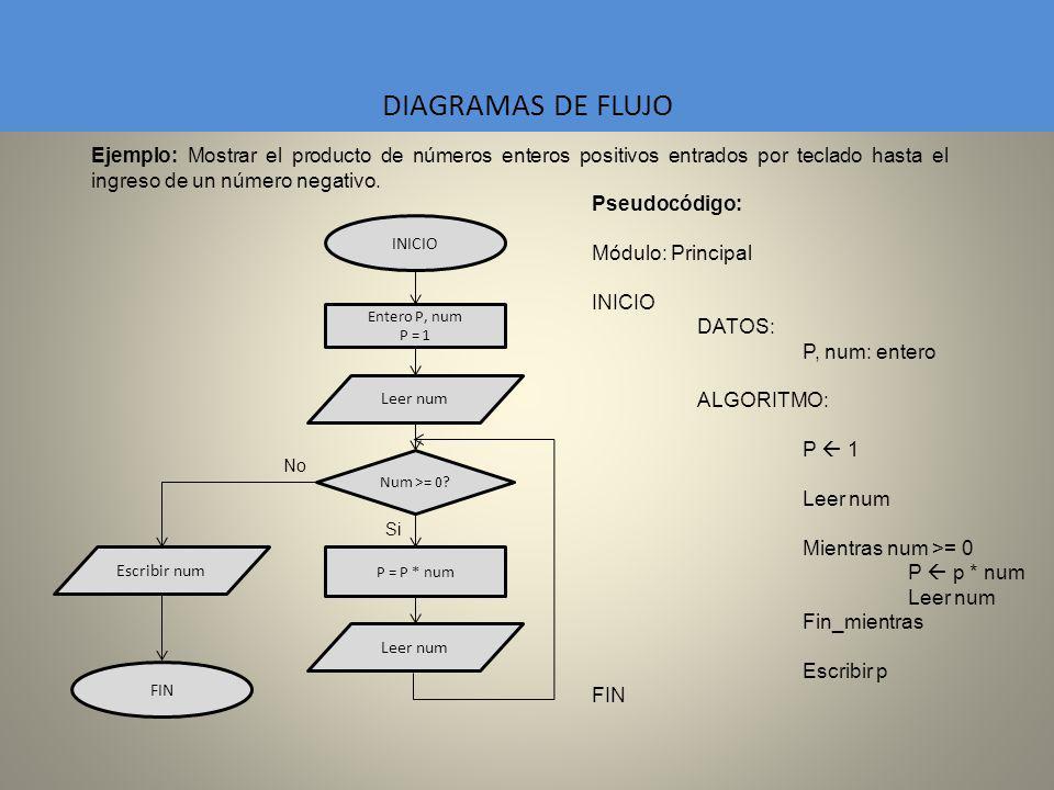 DIAGRAMAS DE FLUJO Ejemplo: Mostrar el producto de números enteros positivos entrados por teclado hasta el ingreso de un número negativo.