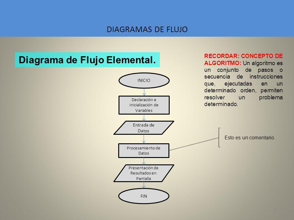 Diagrama de Flujo Elemental.