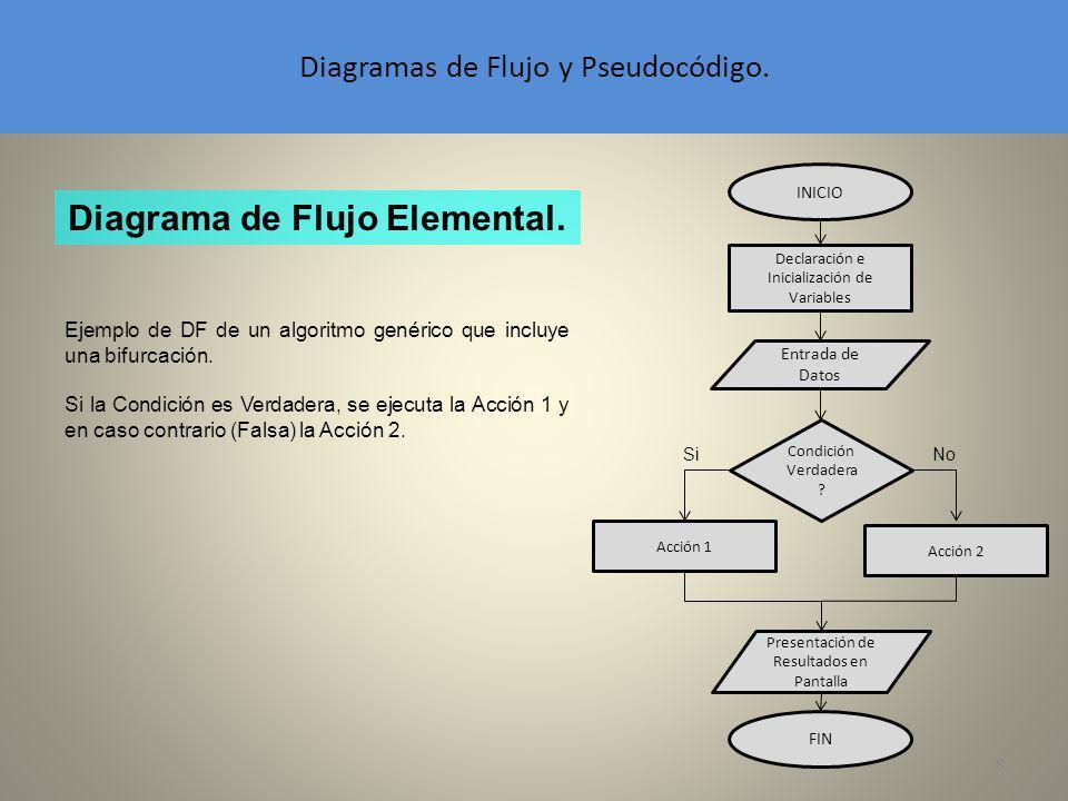 Diagramas de Flujo y Pseudocódigo.