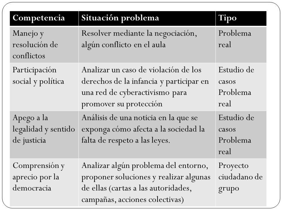 CompetenciaSituación problema. Tipo. Manejo y resolución de conflictos. Resolver mediante la negociación, algún conflicto en el aula.