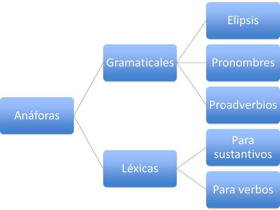 Anáforas Gramaticales Elipsis Pronombres Proadverbios Léxicas Para sustantivos Para verbos