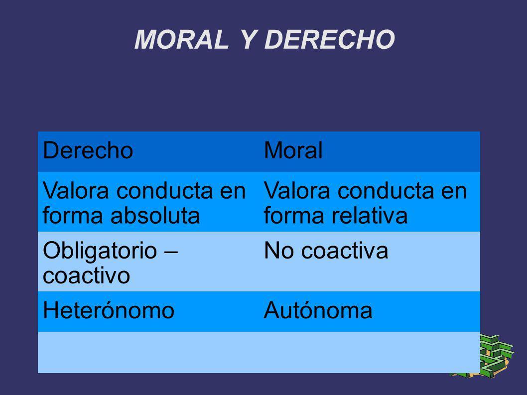 MORAL Y DERECHO Derecho Moral Valora conducta en forma absoluta