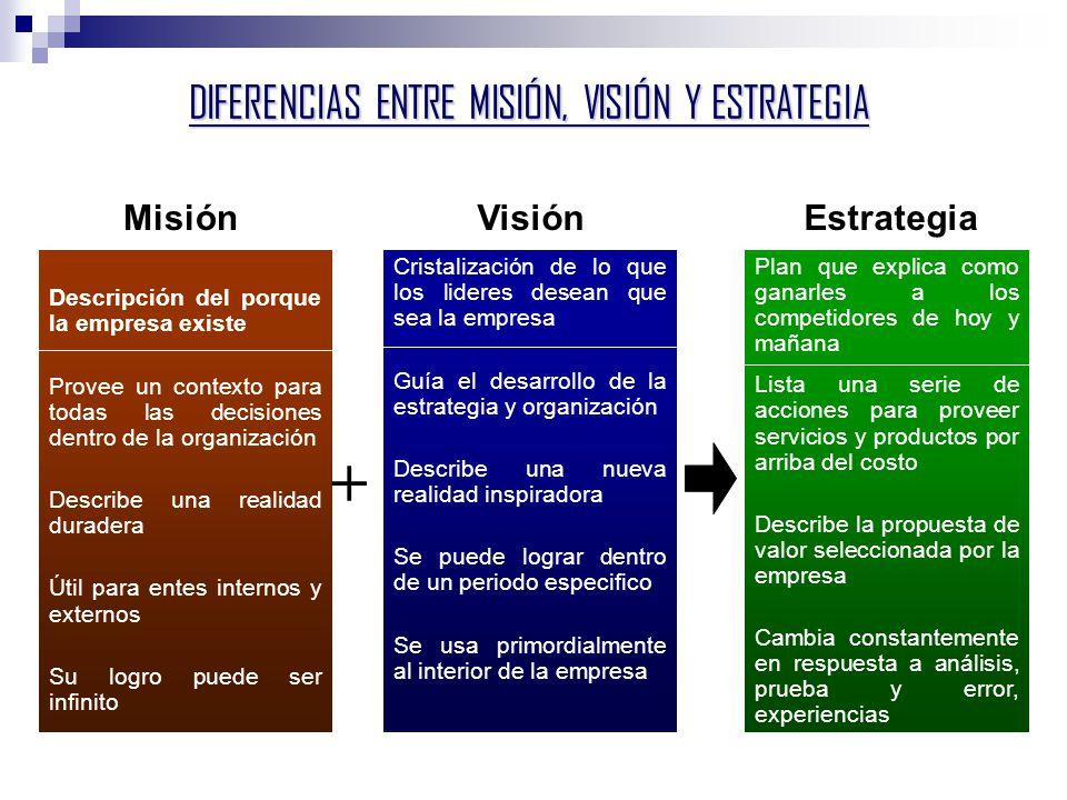 DIFERENCIAS ENTRE MISIÓN, VISIÓN Y ESTRATEGIA