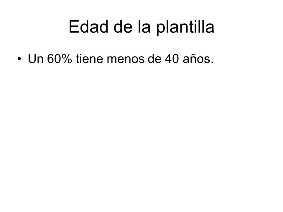 Edad de la plantilla Un 60% tiene menos de 40 años.