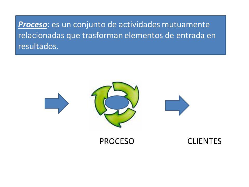 Proceso: es un conjunto de actividades mutuamente relacionadas que trasforman elementos de entrada en resultados.