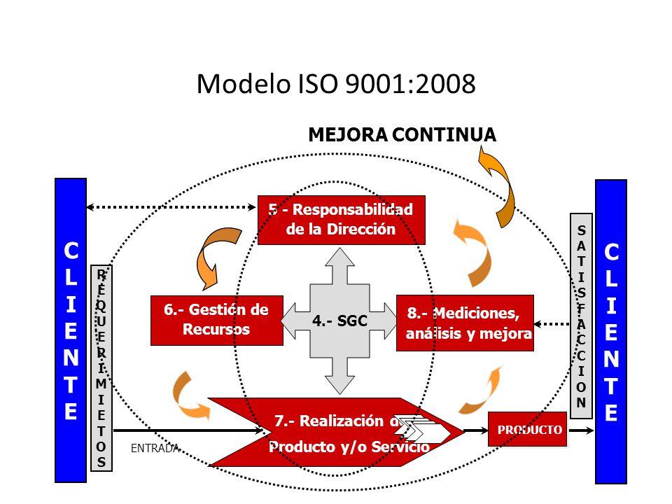 Modelo ISO 9001:2008 C C L L I I E E N N T T MEJORA CONTINUA