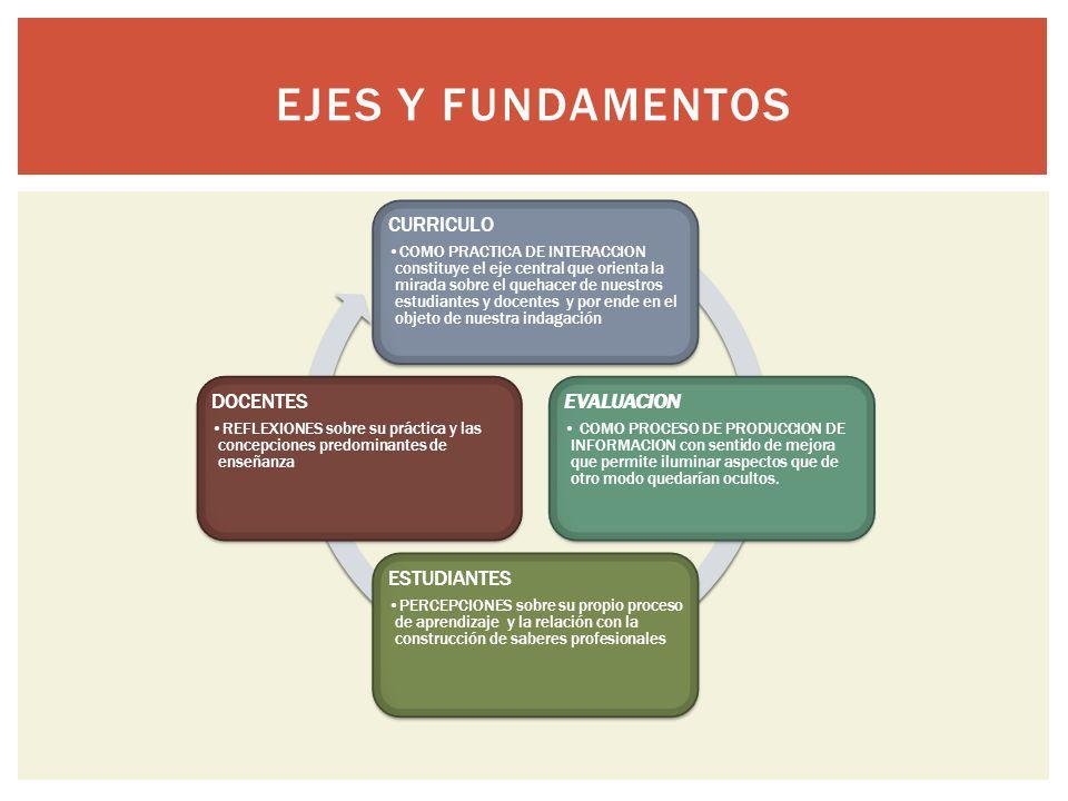 Ejes y fundamentos CURRICULO EVALUACION ESTUDIANTES DOCENTES