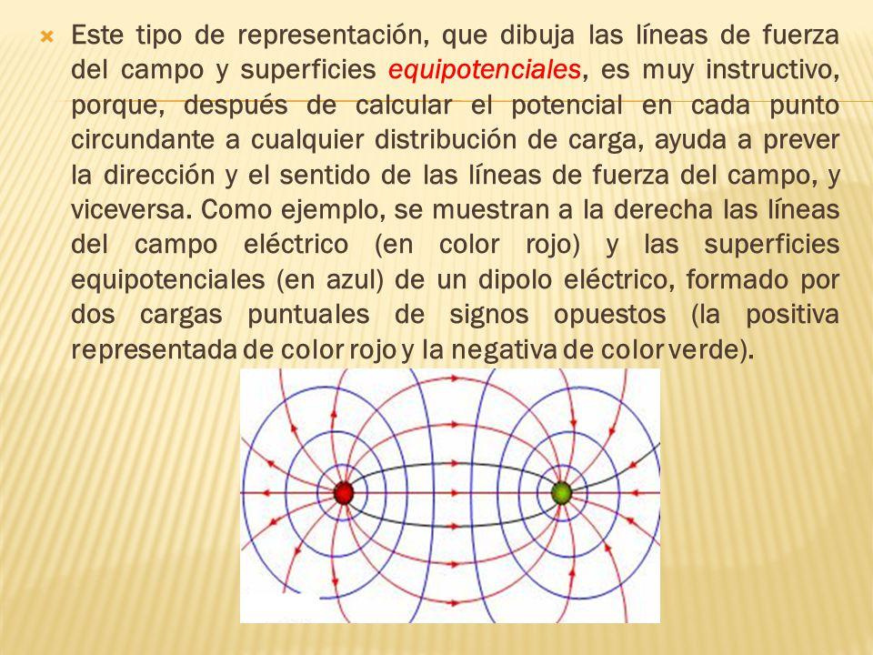Este tipo de representación, que dibuja las líneas de fuerza del campo y superficies equipotenciales, es muy instructivo, porque, después de calcular el potencial en cada punto circundante a cualquier distribución de carga, ayuda a prever la dirección y el sentido de las líneas de fuerza del campo, y viceversa.