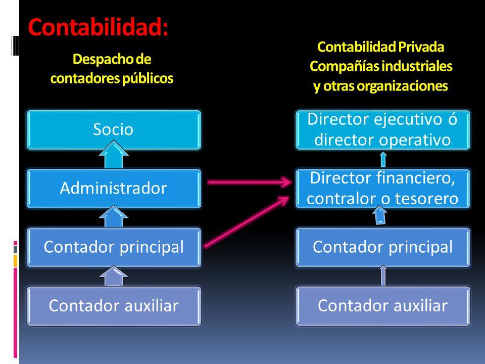 Contabilidad: Socio Administrador Contador principal Contador auxiliar