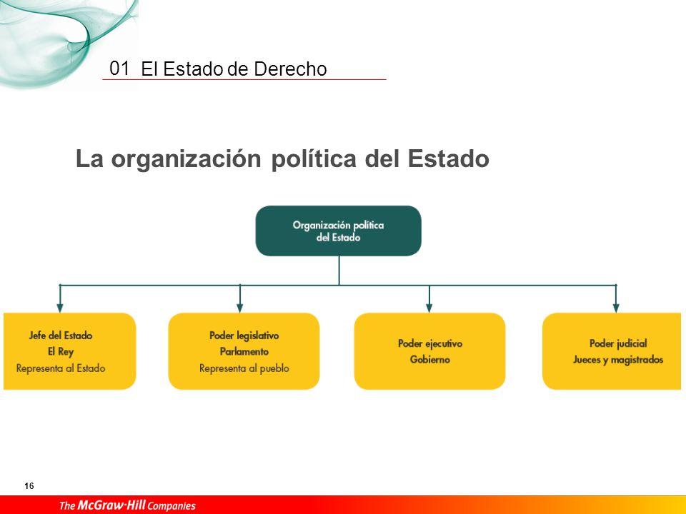 La organización política del Estado