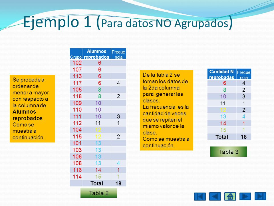 Ejemplo 1 (Para datos NO Agrupados)