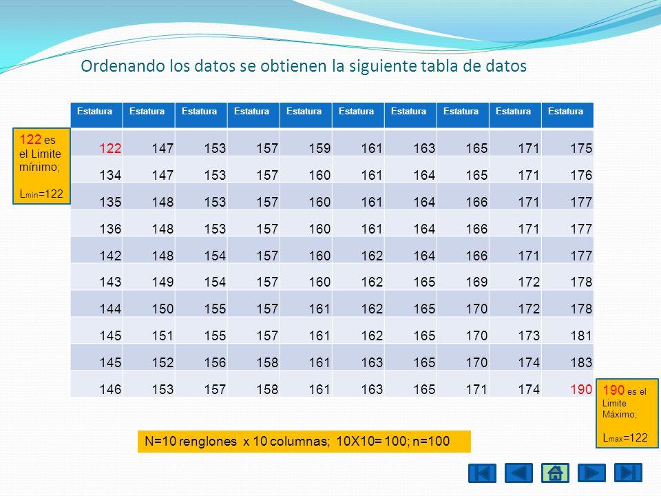 Ordenando los datos se obtienen la siguiente tabla de datos