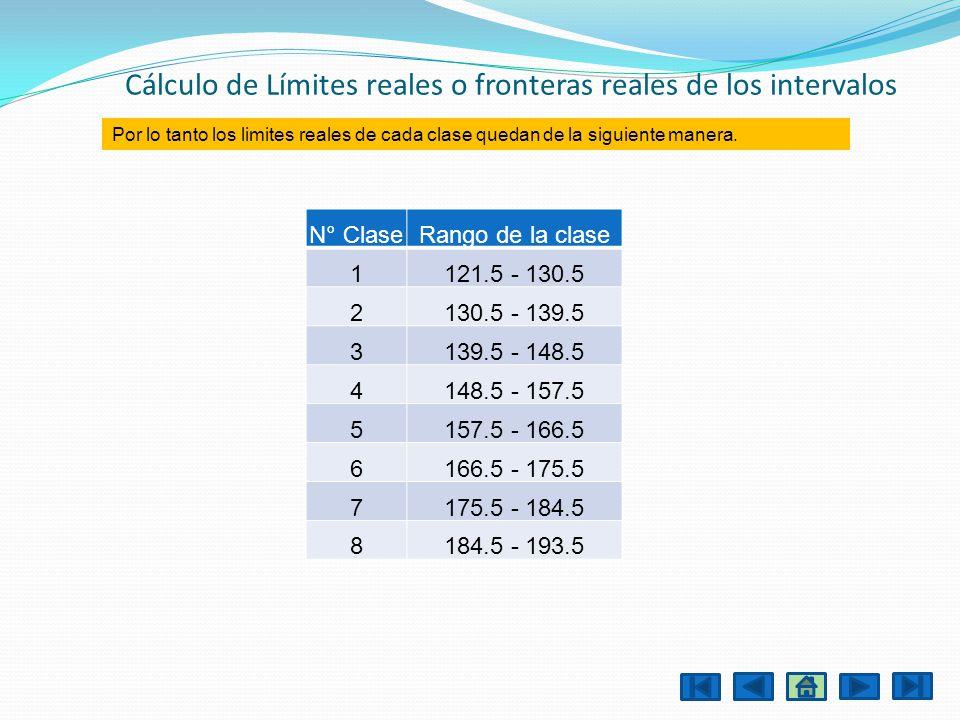 Cálculo de Límites reales o fronteras reales de los intervalos
