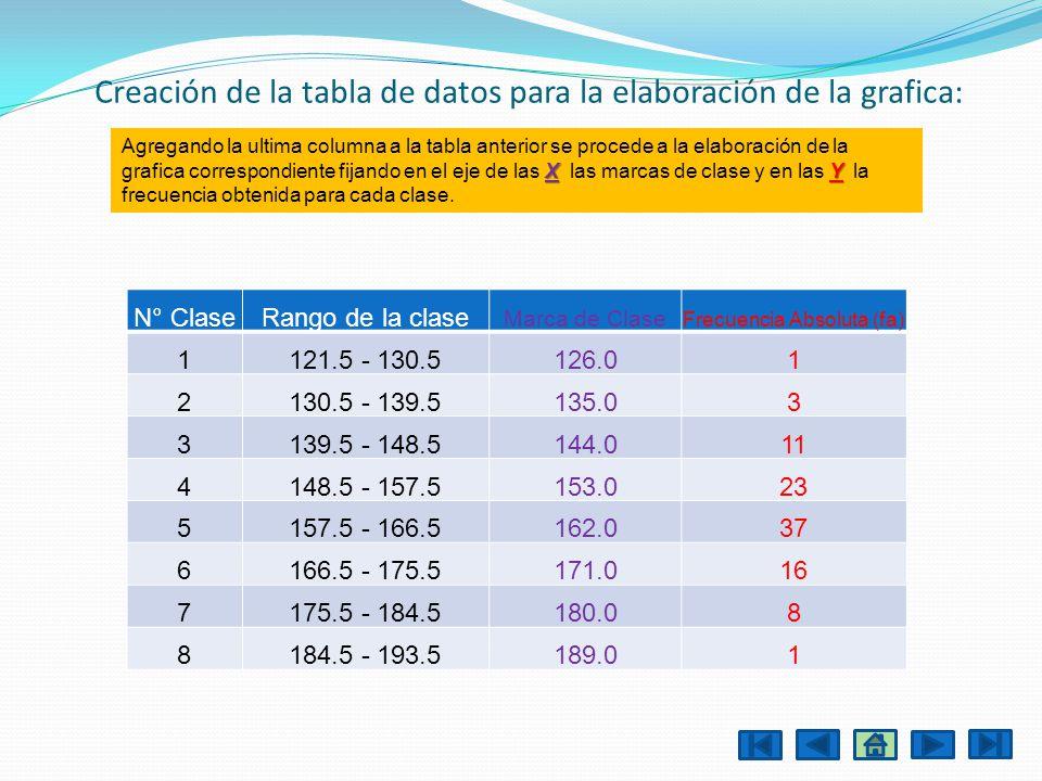 Creación de la tabla de datos para la elaboración de la grafica: