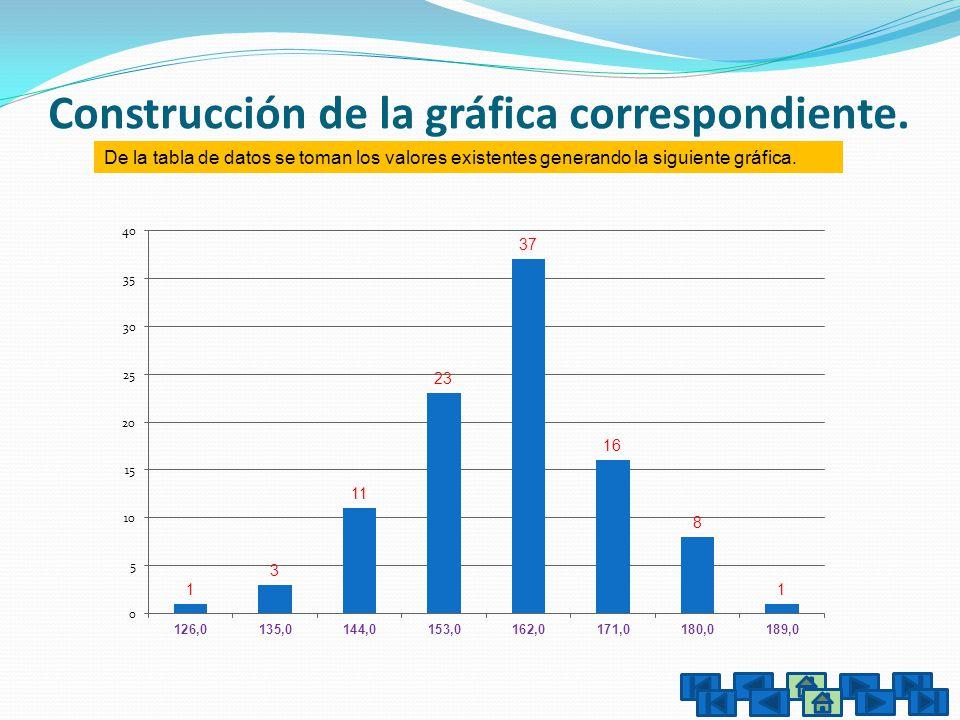Construcción de la gráfica correspondiente.