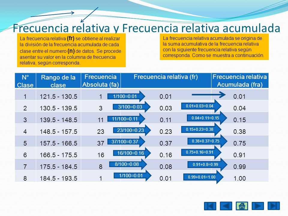 Frecuencia relativa y Frecuencia relativa acumulada