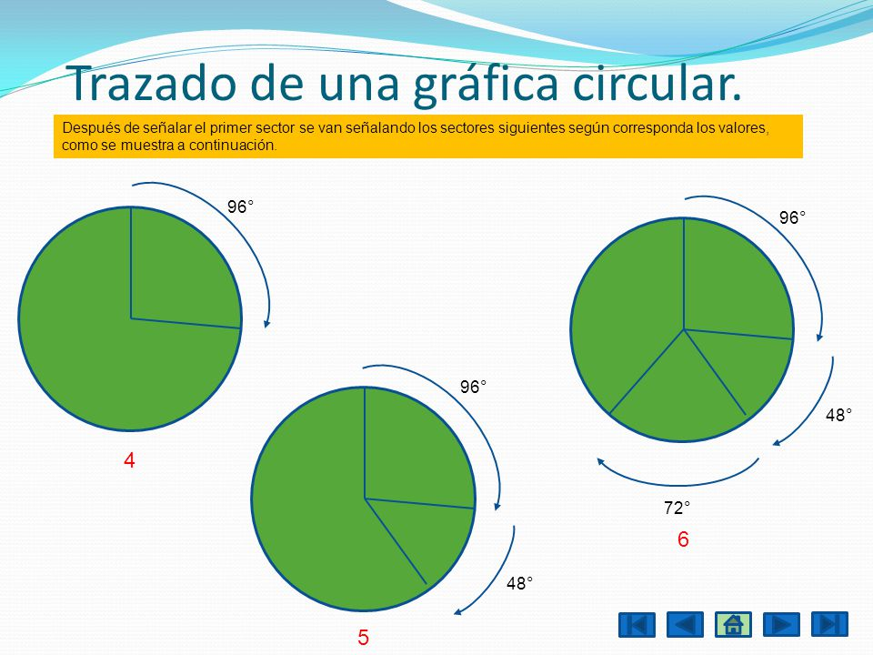 Trazado de una gráfica circular.