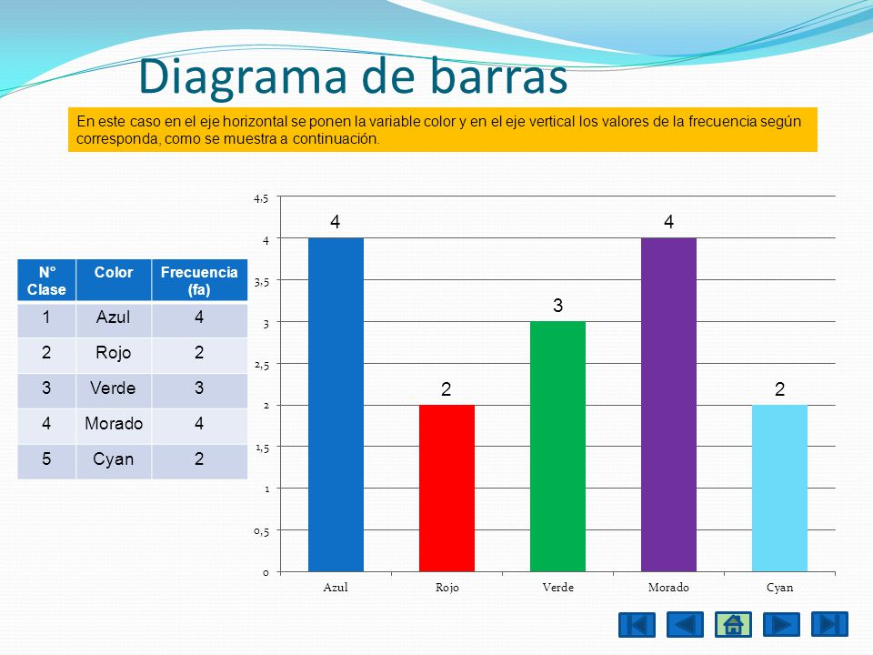 Diagrama de barras 1 Azul 4 2 Rojo 3 Verde Morado 5 Cyan