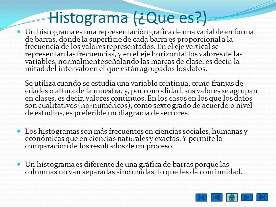 Histograma (¿Que es )