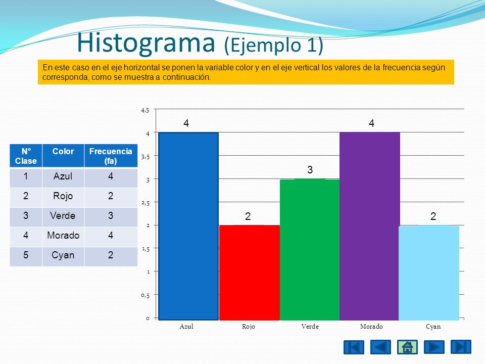 Histograma (Ejemplo 1) 1 Azul 4 2 Rojo 3 Verde Morado 5 Cyan