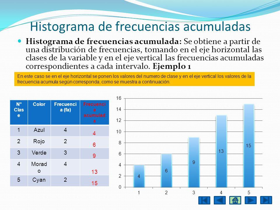Histograma de frecuencias acumuladas