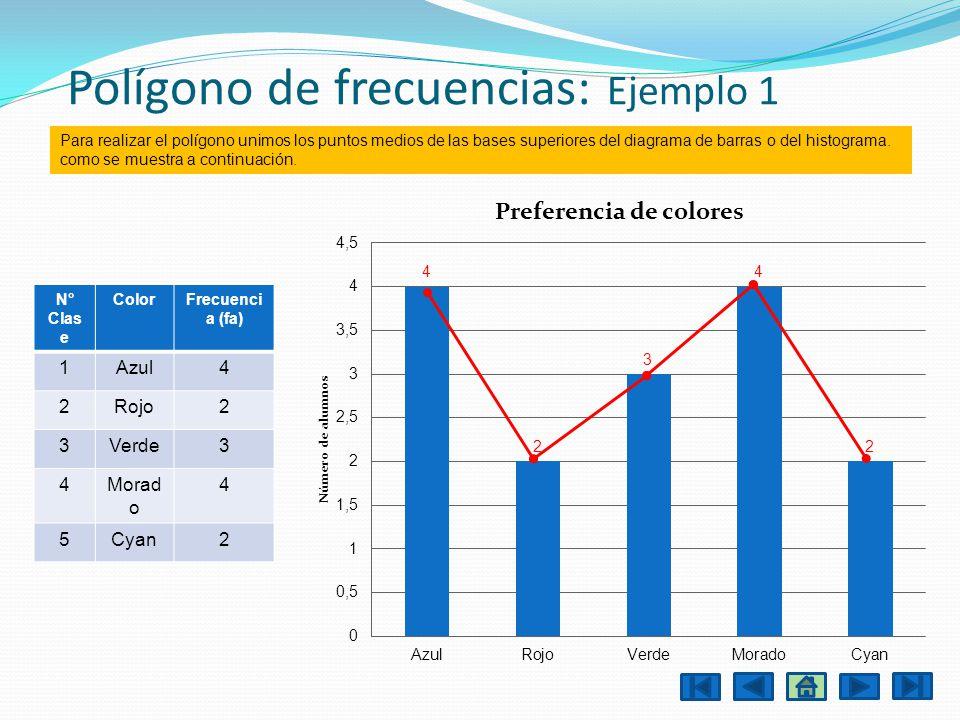 Polígono de frecuencias: Ejemplo 1