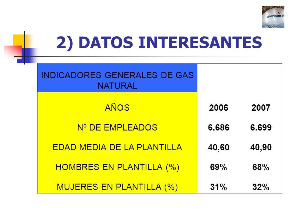 2) DATOS INTERESANTES INDICADORES GENERALES DE GAS NATURAL AÑOS 2006