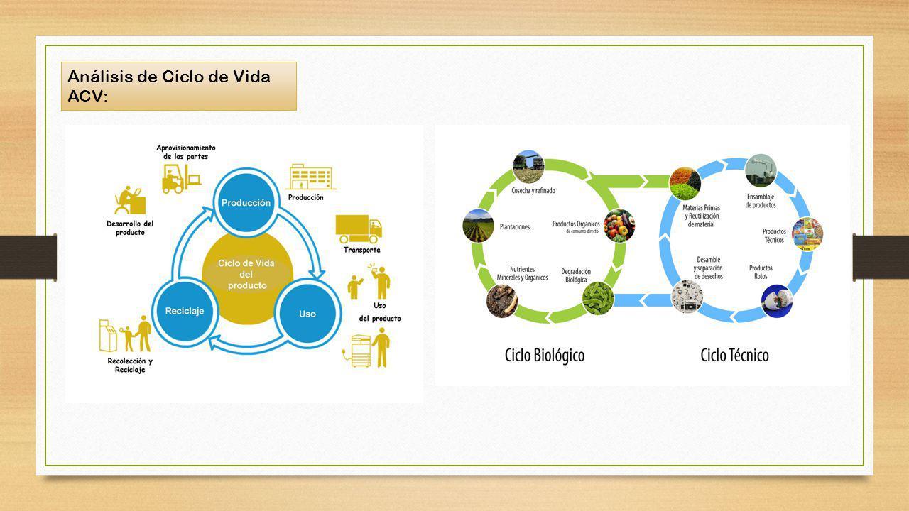 Análisis de Ciclo de Vida ACV: