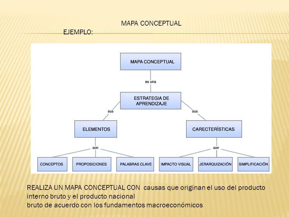 MAPA CONCEPTUAL EJEMPLO: REALIZA UN MAPA CONCEPTUAL CON causas que originan el uso del producto interno bruto y el producto nacional.