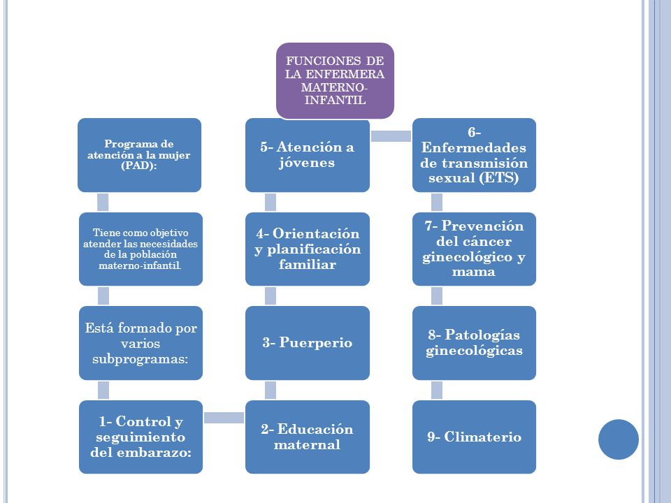 Está formado por varios subprogramas: