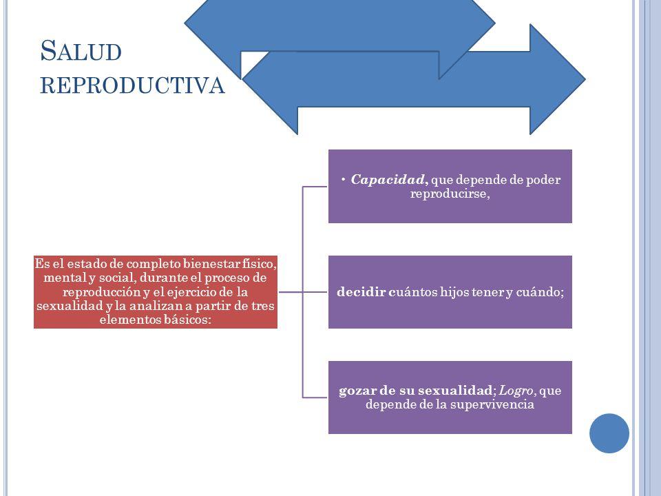 Salud reproductiva • Capacidad, que depende de poder reproducirse,